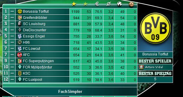 Name:  saison201011.PNG Hits: 333 Größe:  140,1 KB